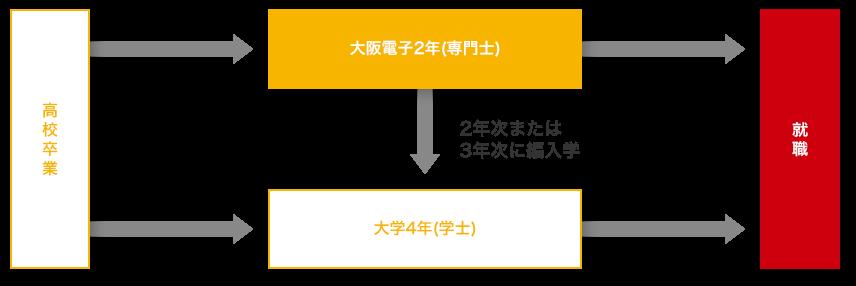 大阪電子専門学校 大学編入制度について